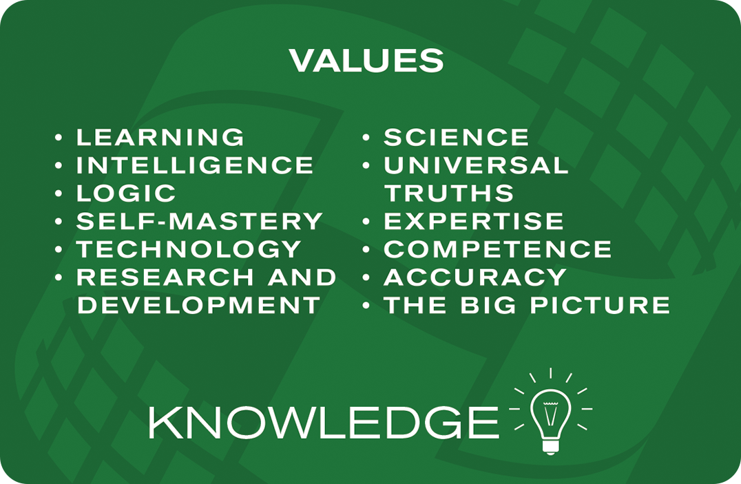 A list of values of Knowledge BANK codes. The values are learning, intelligence, logic, self-mastery, technology, research and development, science, universal truths, expertise, competence, accuracy, and the big picture.